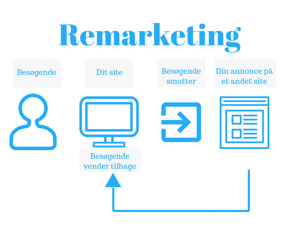 Guiden til Google remarketing og Facebook retargeting